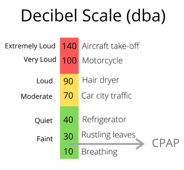 cpap decibel scale
